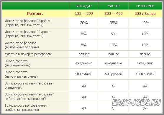 Вторая таблица характеристики статусов