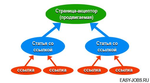 Схема статейного продвижения сайта